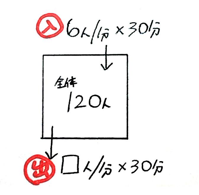 ニュートン算1日目_2