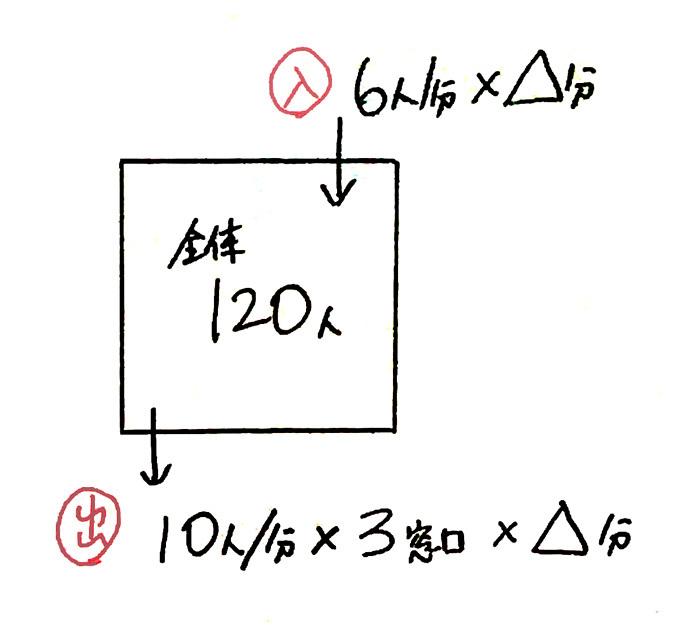 ニュートン算1日目_4