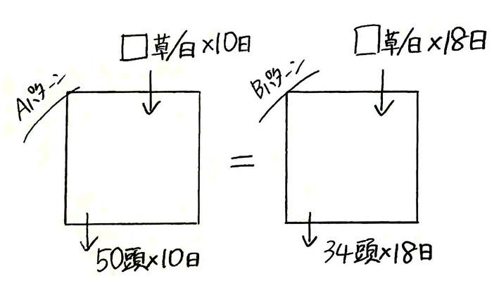 ニュートン算3日目_1