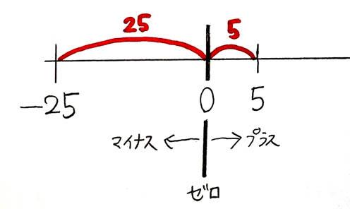 つるかめ算3_4