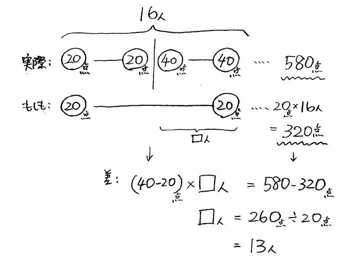 つるかめ算5_2