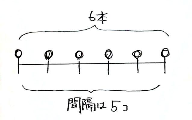 植木算その1_3