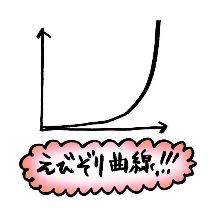 えびぞり曲線