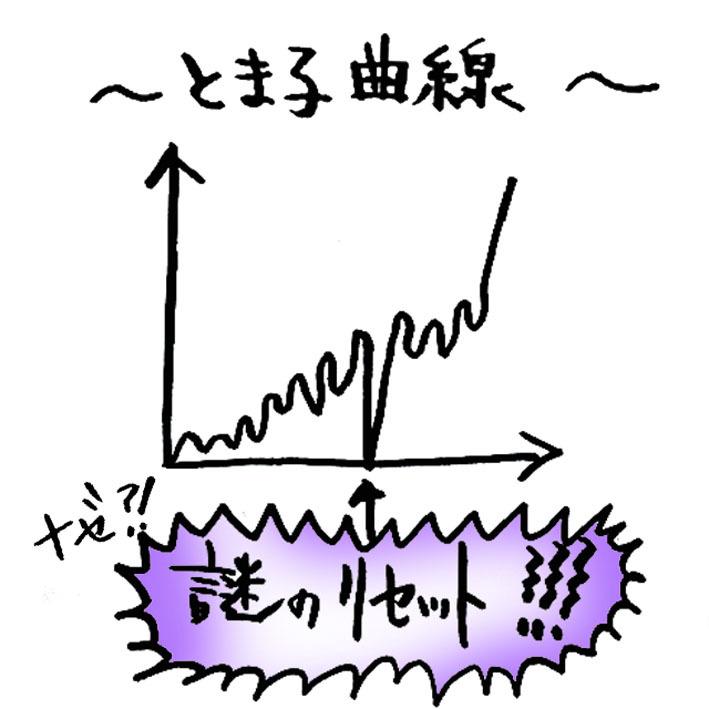 とま子曲線