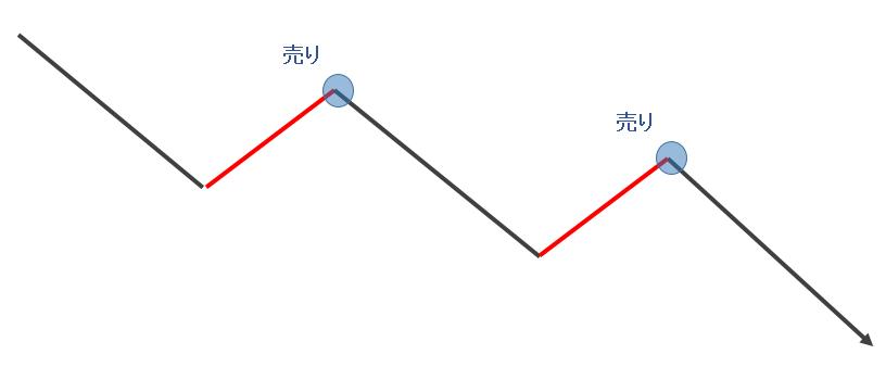 104_トレンド3種類3