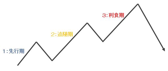104_トレンド3段階1