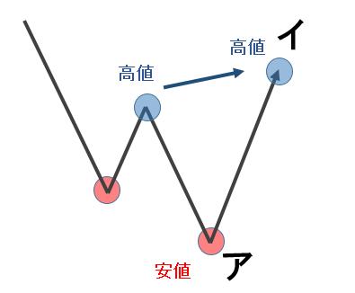 104_トレンド転換