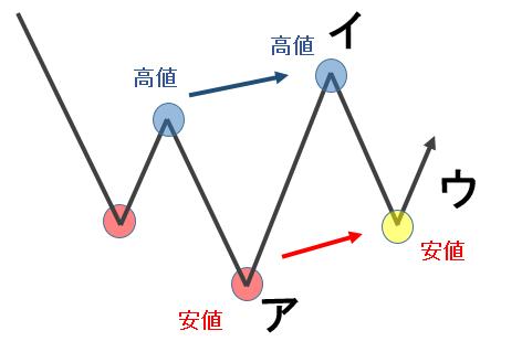 104_トレンド転換2
