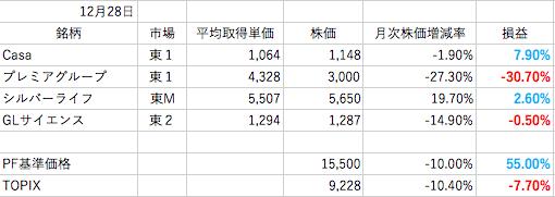 12月株成績