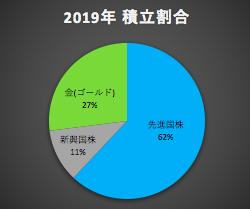 2019年 積立割合