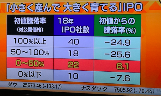 IPOセカンダリ
