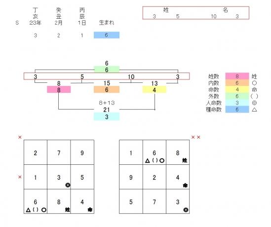 陽数象意 鑑定盤18'10_15