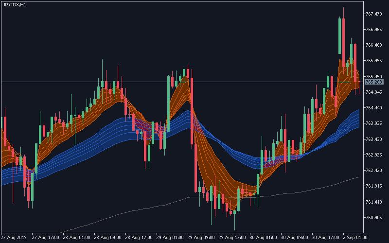 D_JpyIndex:円インデックスにGMMAを表示したイメージ