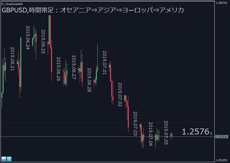D_TimeZoneAshi定型チャート適用イメージ