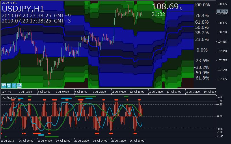 定型チャート:D_EssentialLine_RCIチャートイメージ