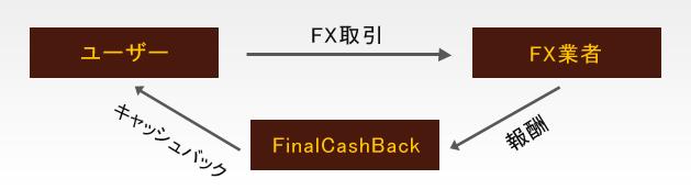 cashback shikumi